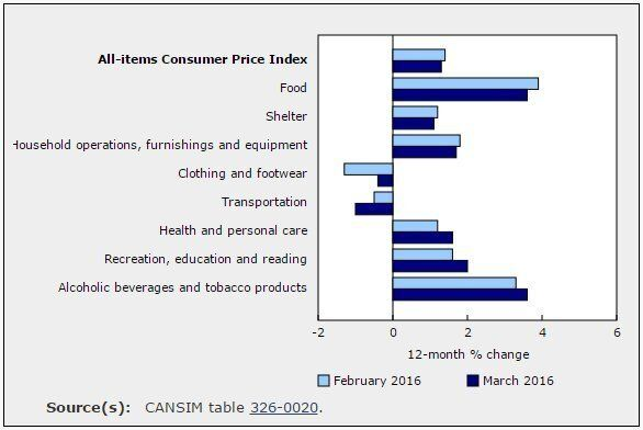 Canadian Inflation Tame In March .. Just Not At The