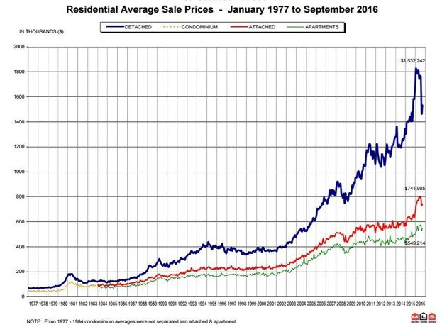 Vancouver Average House Price Plunge Is Largest On Record: