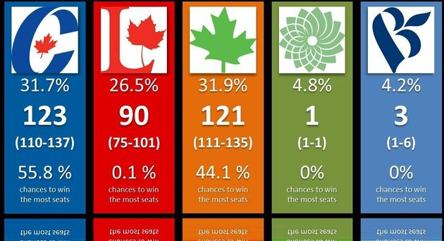 Canada Election Polls Show Conservatives As The