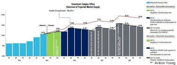 Calgary Real Estate: Office Towers Are Bleeding Tenants, Says