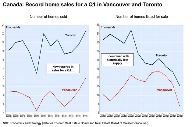 Real Estate Report Offers Reason Why Canadians Don't Want To Sell Their
