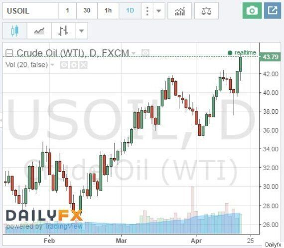 Oil Prices Surge With News Of OPEC Meeting That Is Not Taking