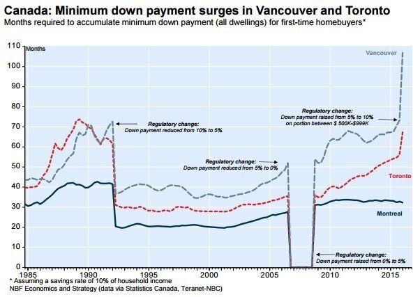 GTA, Vancouver Home Affordability Hits Record Lows -- Elsewhere, It's The