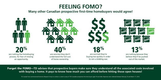 Canada's Hottest Housing Markets Driven By 'FOMO' (Read: Panic