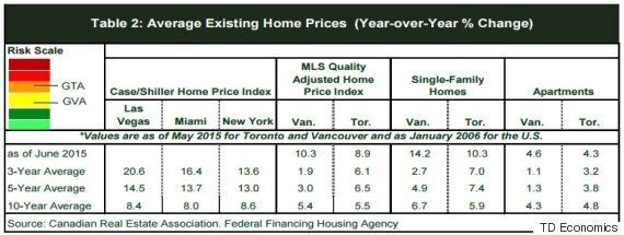 Vancouver, Toronto Housing Crash Risk Is Only Medium To Moderate: TD