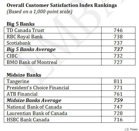 Canadian Banks' Record Profits 'Achieved At Expense Of Customer Satisfaction': J.D.