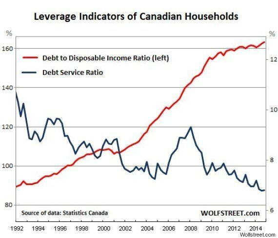 Harper Says High Debt Levels A Sign Of Consumer Confidence, As Consumer Confidence