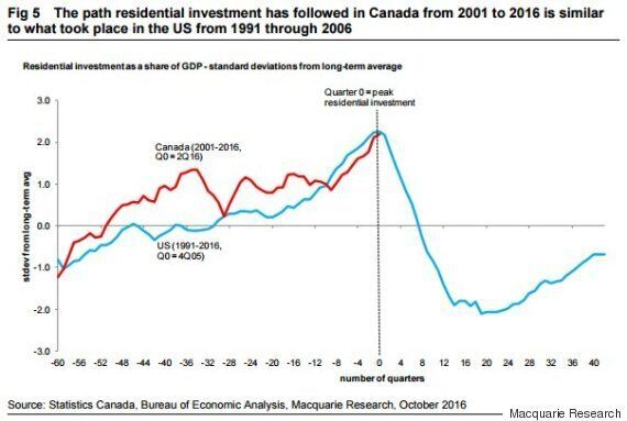 Canada's Real Estate Dependence Resembles The U.S.'s Before It