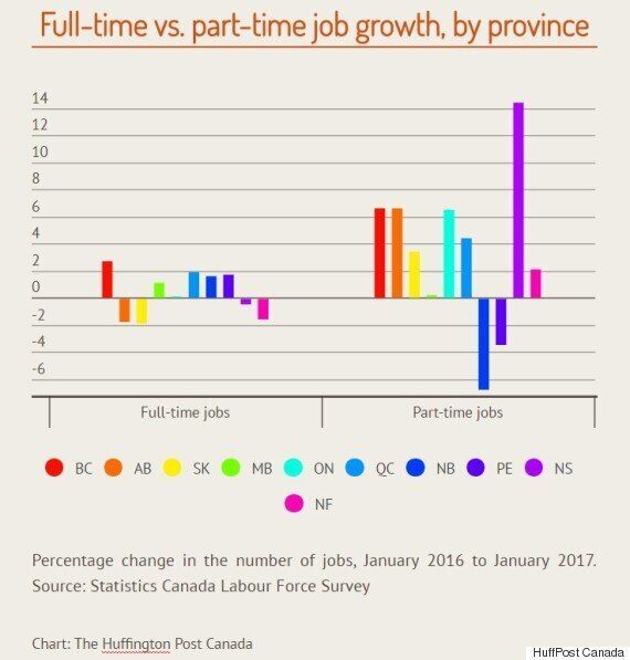 Canada Is A Job-Creating Powerhouse .. If You Like Part-Time