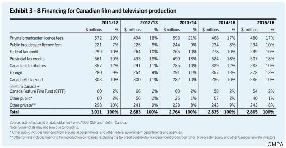 Foreigners (Read: Netflix) Spend More On CanCon Than Local