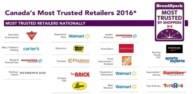 Canada's Most Trusted Retailers: Big Players Come Out On Top In