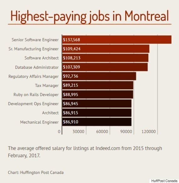 The Top-Paying Jobs That Are Hiring In Canada's Major