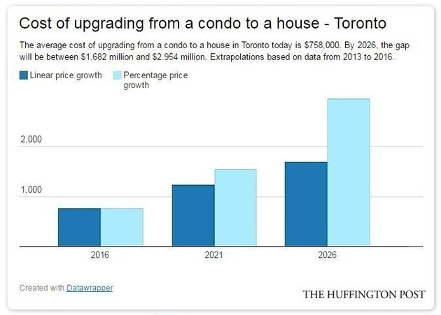 Canada's House Prices Will Look Like This In 10 Years, If Trends Keep