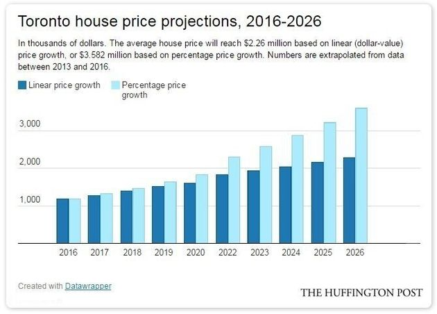 Canada's House Prices Will Look Like This In 10 Years, If Trends