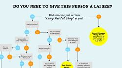 Do You Need To Give Lai See? This Hilarious Chart Is Here To