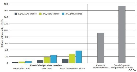 'Green Paradox' Pushes Canada To Extract More Oil Faster: