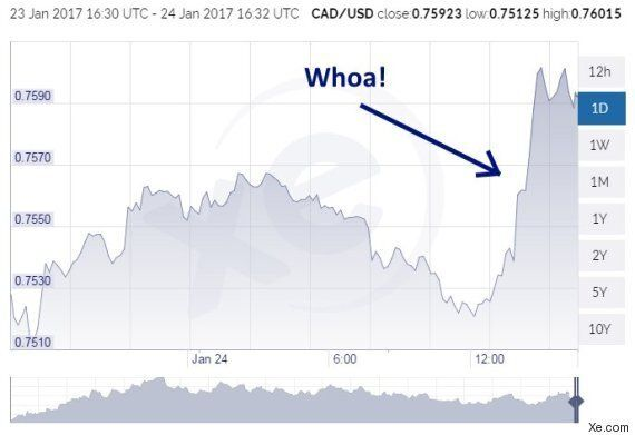Loonie Soars A Cent U.S. In 3 Hours On Keystone XL
