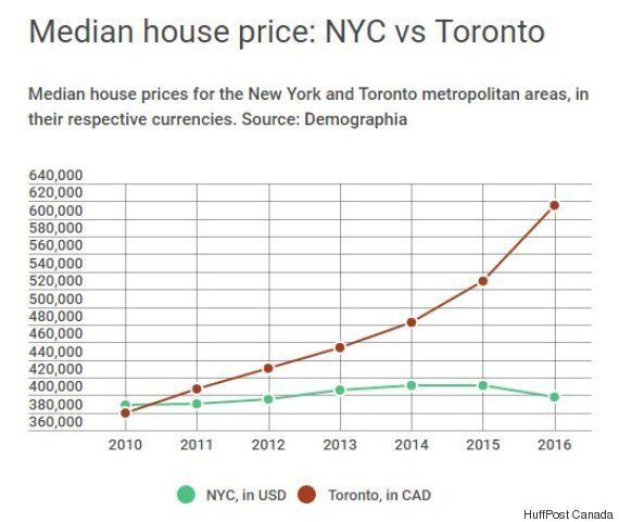 NYC Is Now Cheaper For Homebuyers Than Toronto Or Vancouver. Here's The