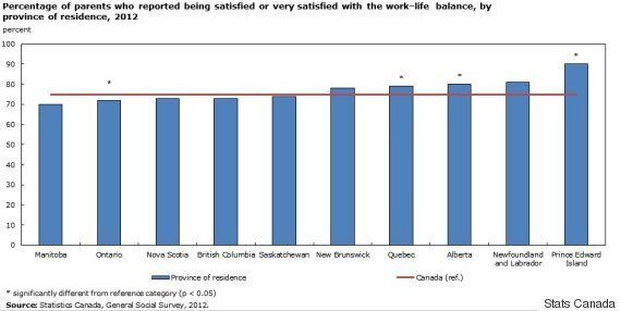 Working Parents Statistics: Moms And Dads In These Provinces Have Best Work-Life