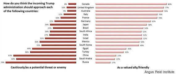 As Trump Takes Office, Americans Still Sees Canada As Top Ally:
