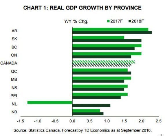 Alberta's Economy Set To Grow Faster Than Any Province Next