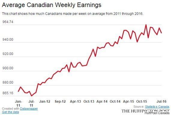 Canadian Wages Are Growing Slower Than They Have In 5 Years: