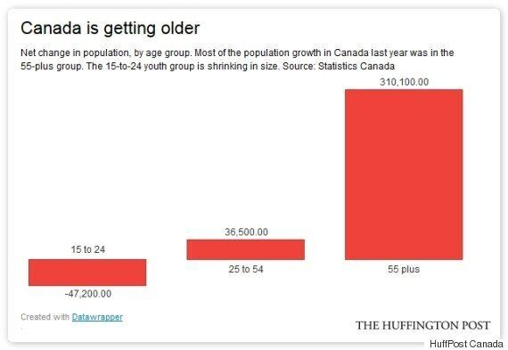 The 55-Plus Crowd Are Taking Canada's Jobs, But There Is A