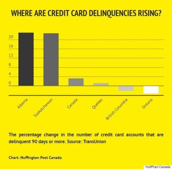 Credit Card Delinquencies Soar In Canada's Oil