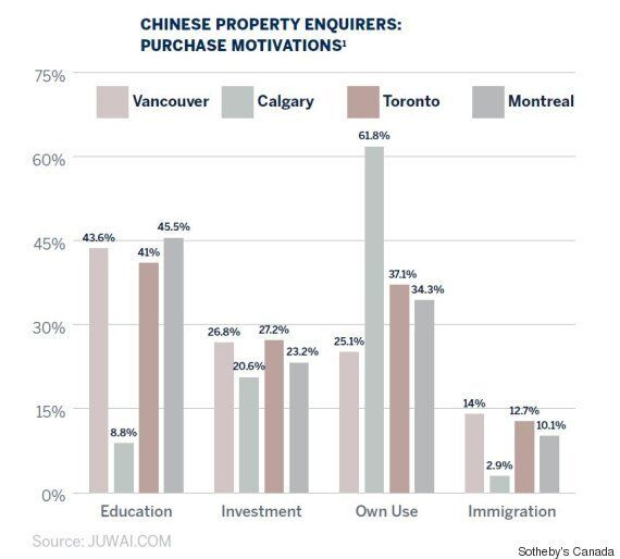 Chinese Searches For Vancouver Homes Plunged 80% Last