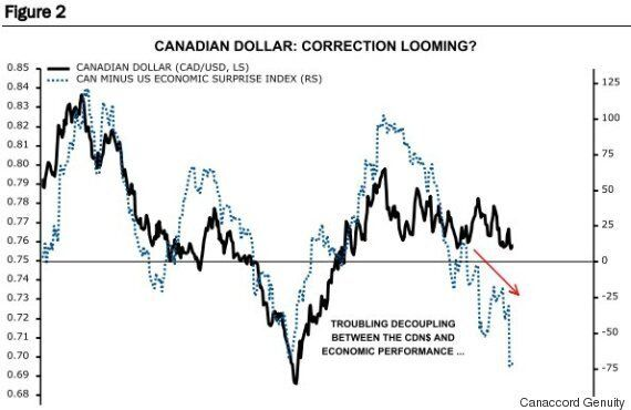 Canadian Dollar Value Could Plummet To Around 70 Cents US Next