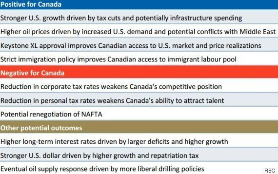 A Donald Trump Presidency Could Mean Big Gains For Canada: RBC