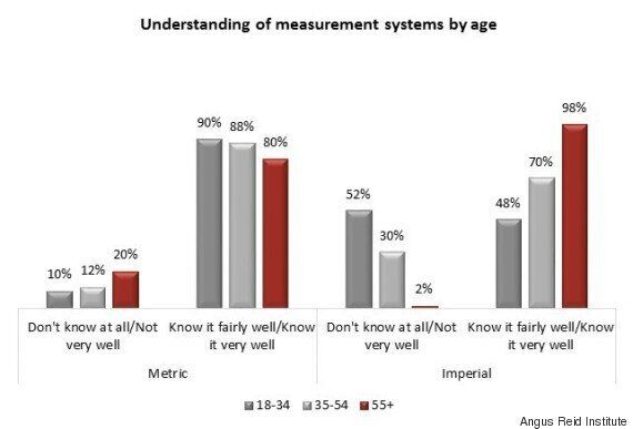 Angus Reid Poll Tells Us So Much We Already Know About Measurement In