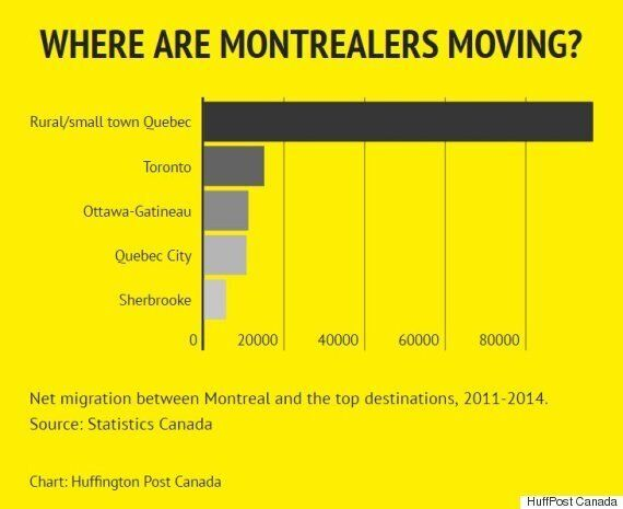 The Surprising Cities Canadians Are