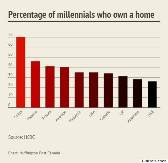 Canada's Millennials Getting Shut Out Of Homeownership: