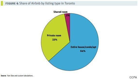 Airbnb Is Sapping Toronto Of Rental Housing: