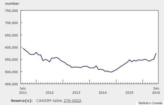 Canadian EI Claims Grew By Over 24,000 In July. Almost All Are