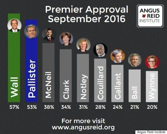 Kathleen Wynne Now Canada's Least Popular Premier, Poll
