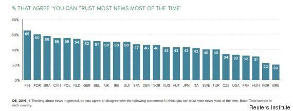 Trust In News Is One Major Way Canadians Differ From