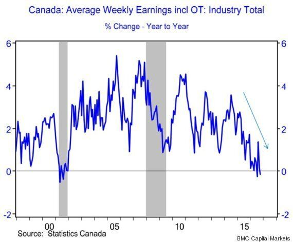 Canadian Wages Suffer Worst Slump In 15