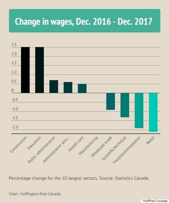 Wages Are Falling In Canada's Low-End