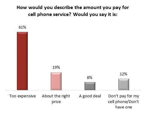 Wireless Prices Poll Finds Only 8 Per Cent Of Canadians Think They Have A 'Good