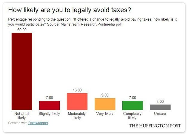 Canadians Angry At Wealthy Over Tax Avoidance, But Many Would Try It Themselves:
