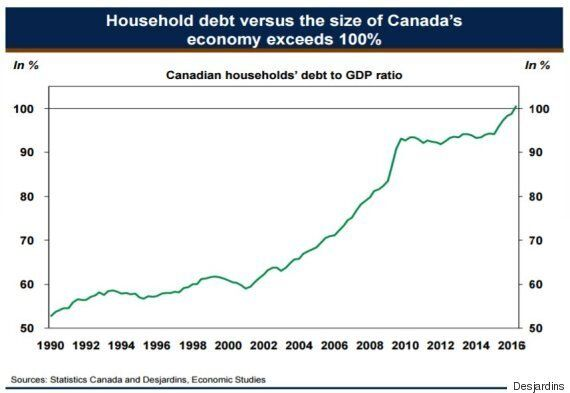 More Canadians Going Bust As Debt Keeps Piling Up: