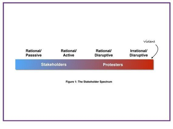 The Difference Between Stakeholders And