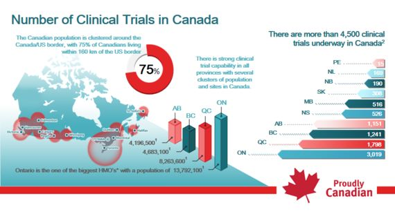 Let's Make Canada A Go-To Destination For Clinical