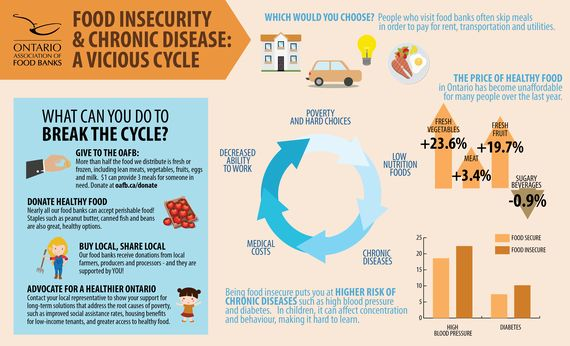 Poverty Creates A Vicious Cycle Of Food Insecurity And Poor
