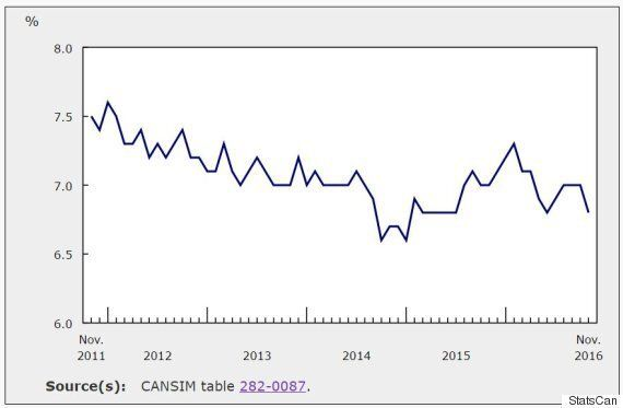 Canada's Unemployment Rate Drops For The Wrong