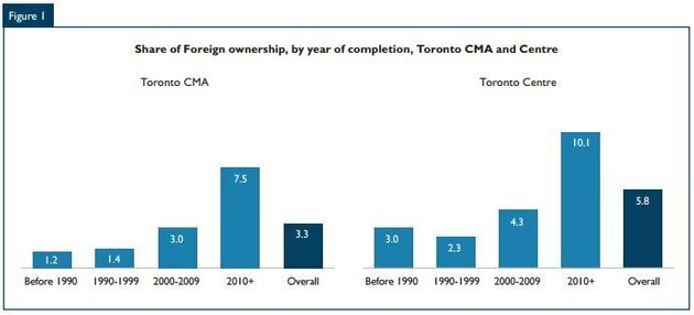 CMHC Report On Foreign Condo Owners Finds More In Recently-Built