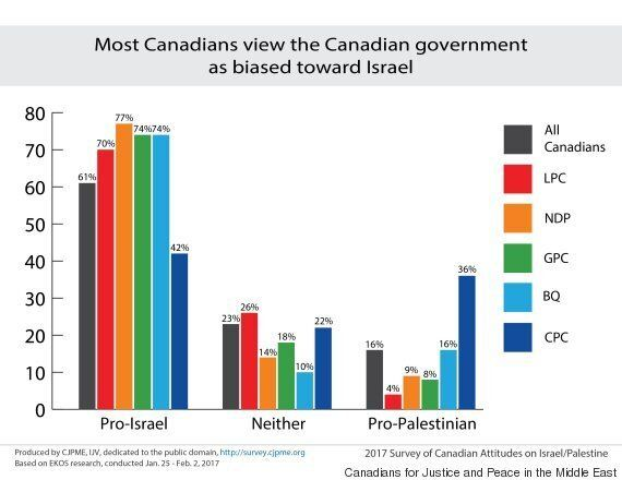 Pro-Israel Government Policies Don't Speak For Most