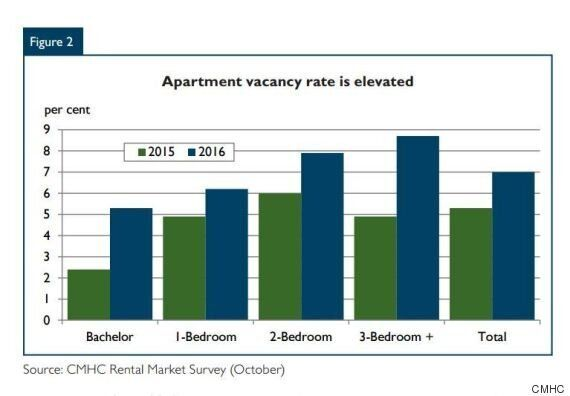 Calgary Rental Vacancy Rate Hits 25-Year